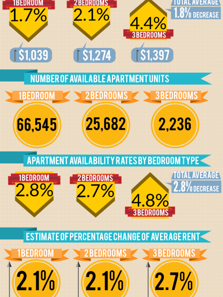 2014 Vancouver Housing Statistics & Rental Market Stats By Dunowen Properties Infographic