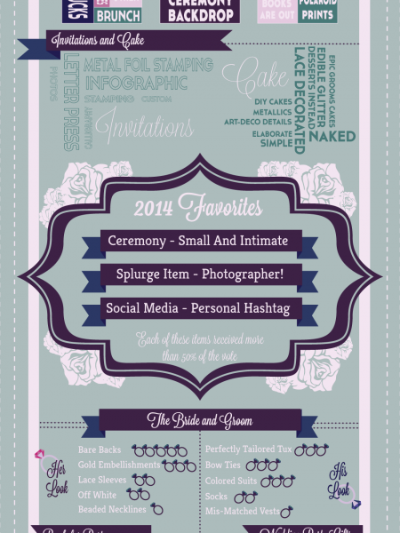 Wedding Trends of 2014 Infographic