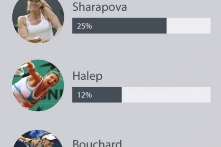 2014 Womens US Open tennis betting predictions Infographic