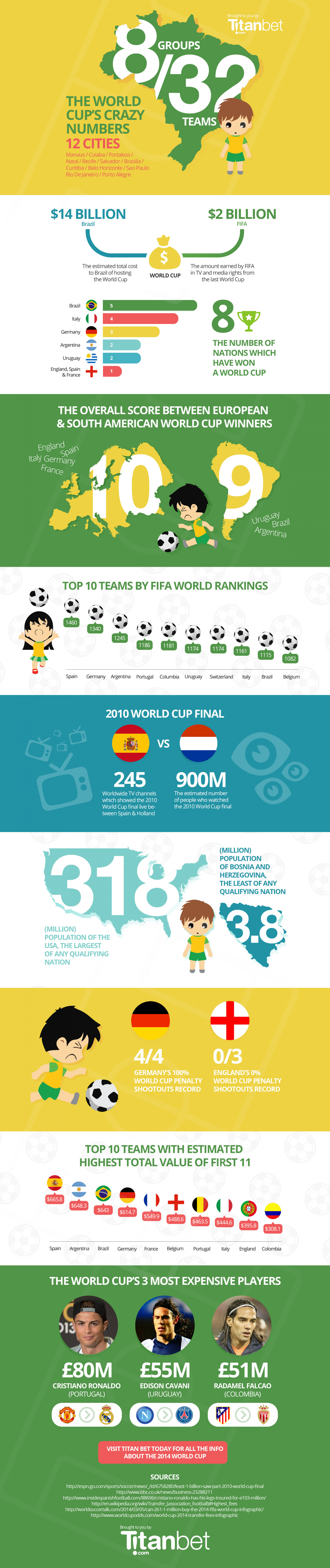 The World Cup's Crazy Numbers 12 Cities Infographic