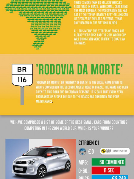 2014 World Cup Friendly City Cars Infographic