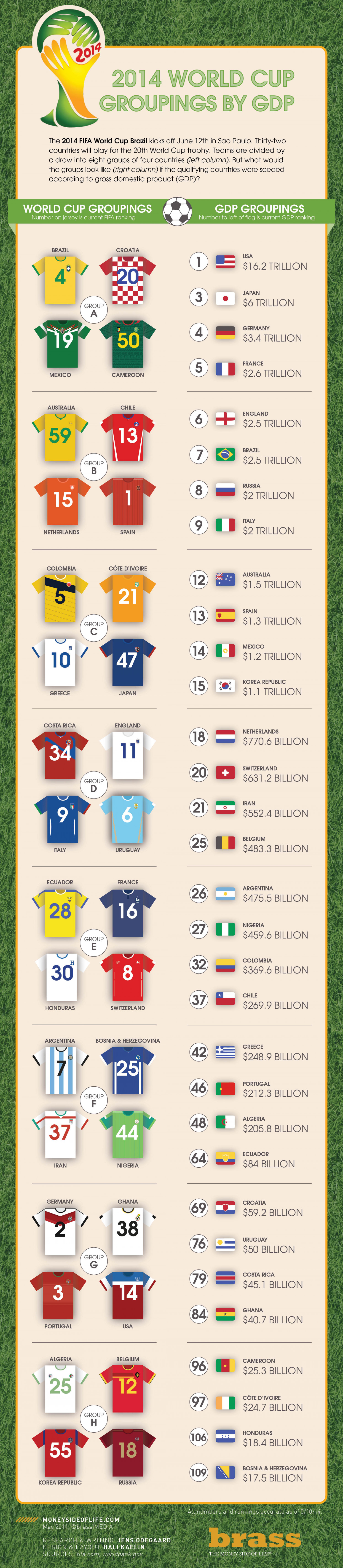 2014 World Cup Groupings by GDP Infographic