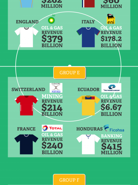 The Business World Cup 2014 Infographic