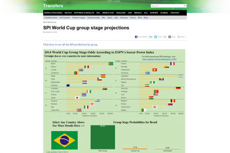 2014 World Cup Projections Infographic