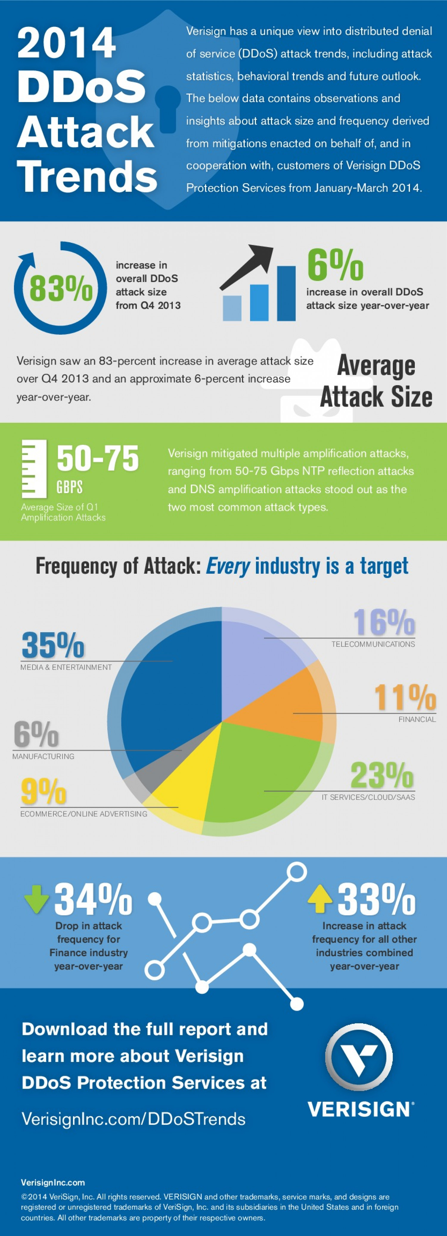 2014 DDoS Attack Trends Infographic