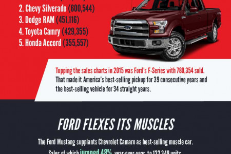 2015 Auto Industry: From Recession to Recovery to Record Sales Infographic