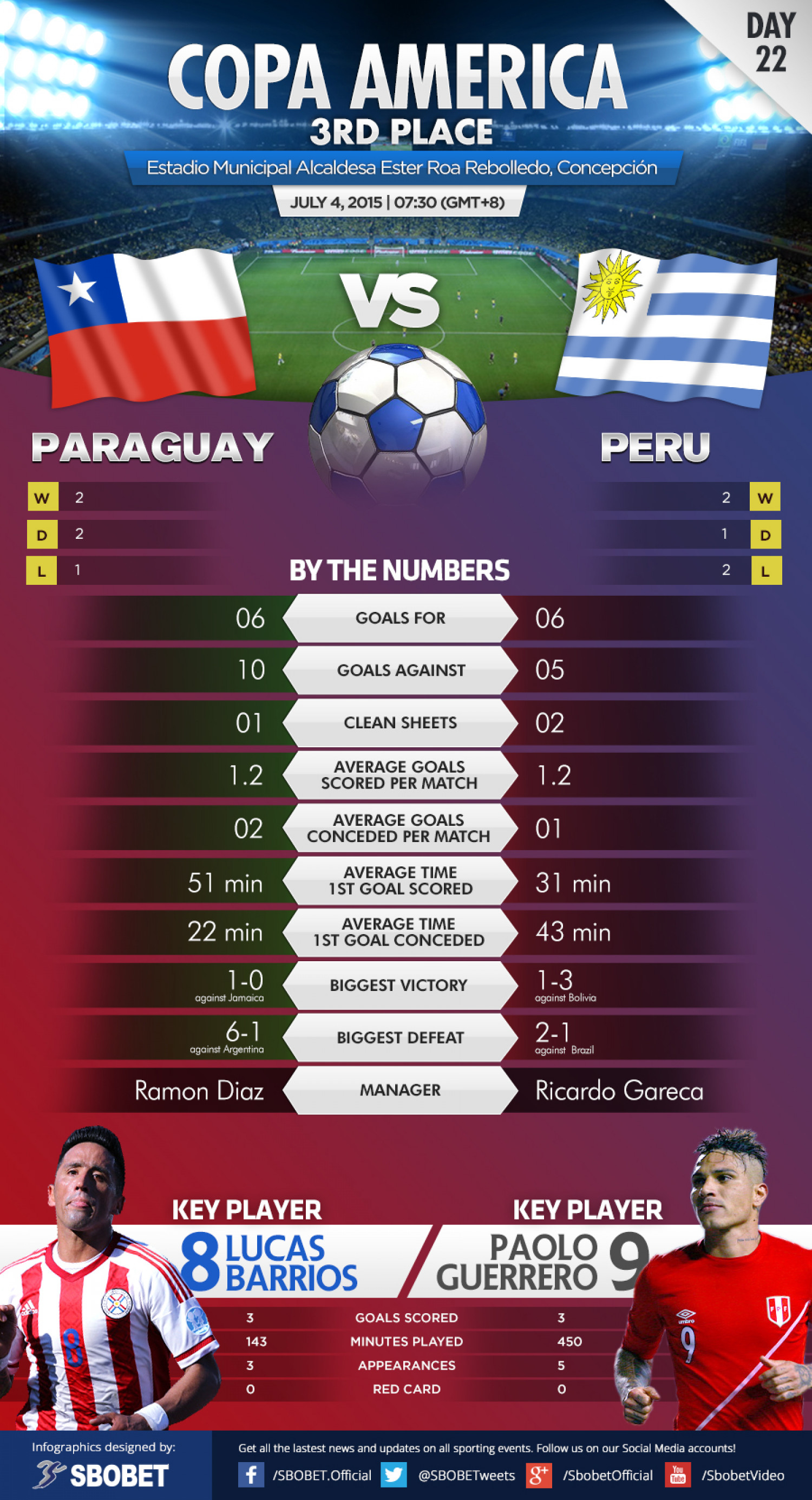 2015 Copa America - Battle for Third - Paraguay vs Peru Infographic