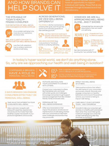 2015 Edelman American Well-Being Study Infographic