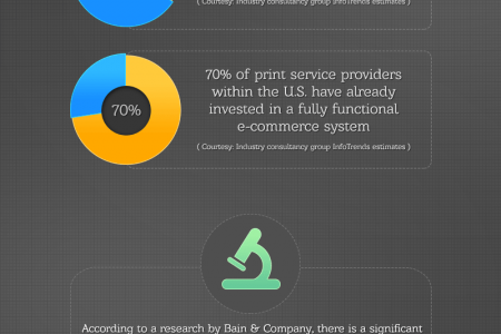2015 Facts of the Emerging Web-To-Print Industry Infographic