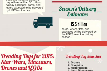 2015 Holiday Season Shopping Overview Infographic