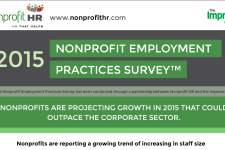 2015 Nonprofit Employment Practices Survey Infographic