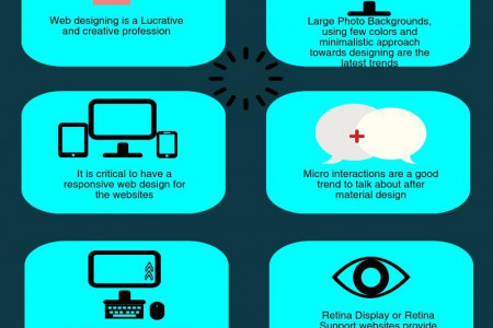 2015 trends for web designs Infographic