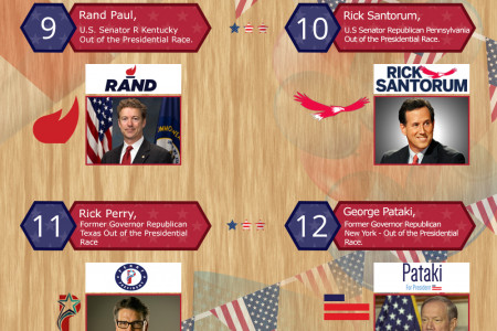 2016 Presidential Candidates and their campaign identities Infographic