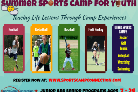 2016 Summer Sports Camp for Youth - SportsCampConnection Infographic