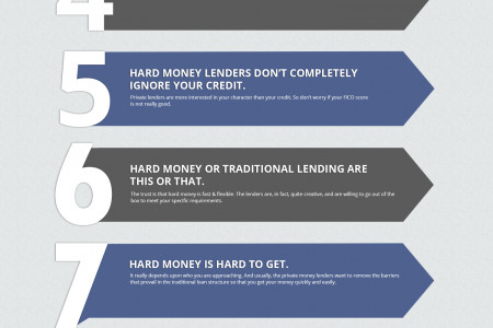 2016 The Ultimate Hard Money Guide  Infographic