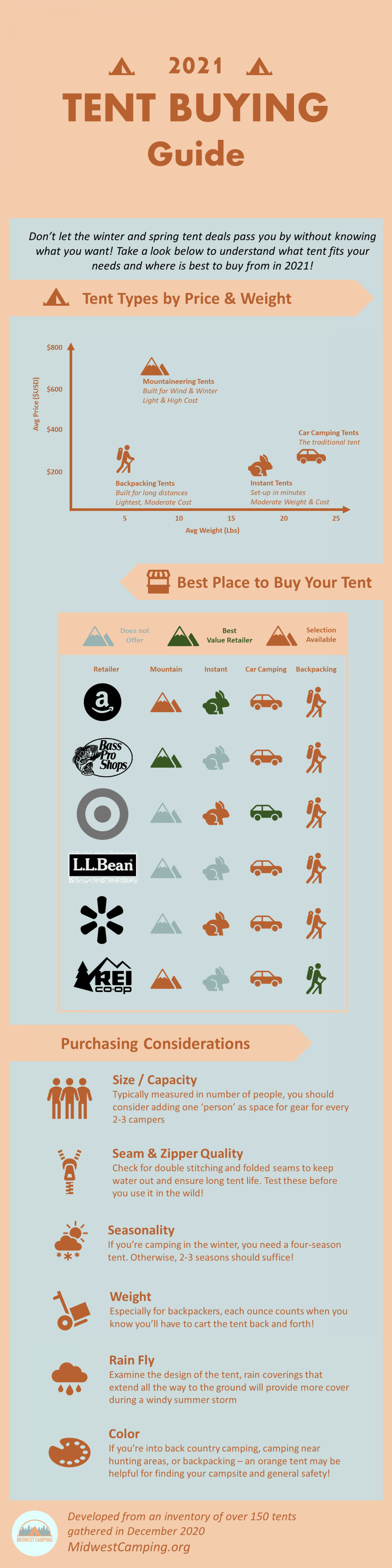 2021 Tent Buying Guide Infographic