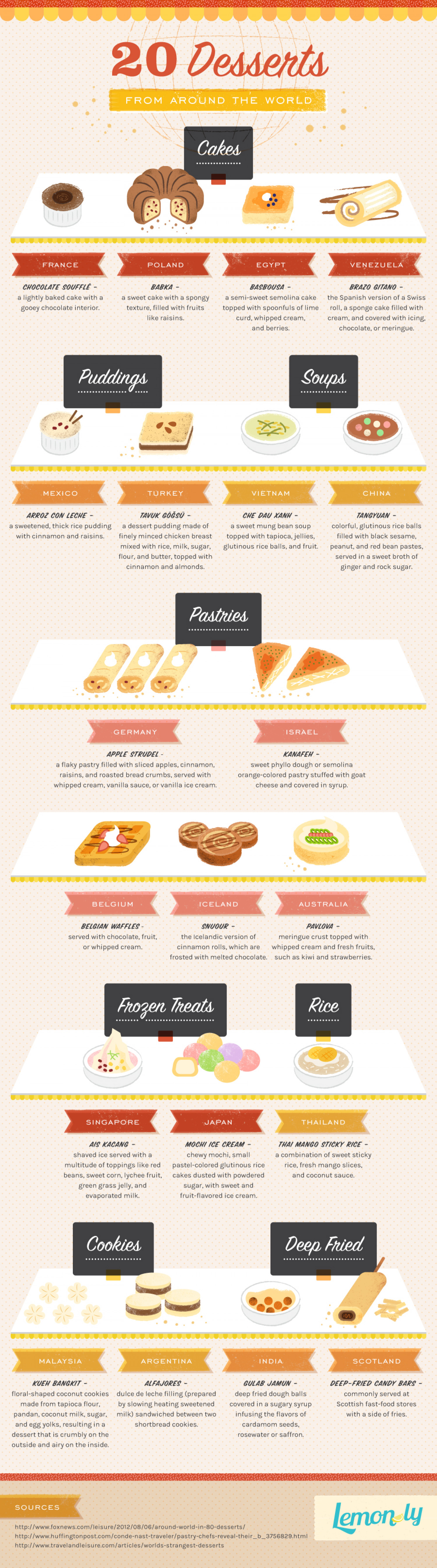 20 Desserts from Around the World Infographic