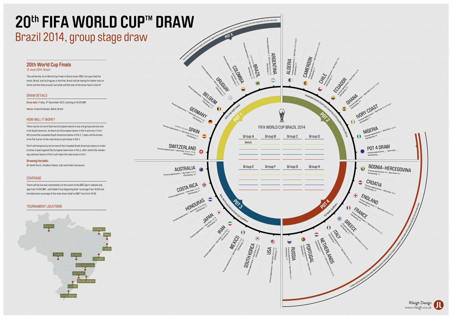 20th FIFA World Cup™ Draw Infographic