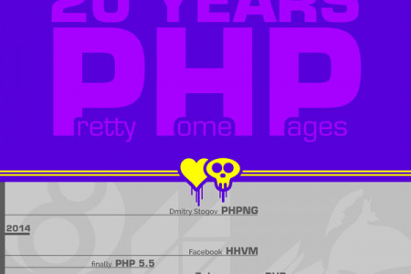 20 Years Pretty Home Pages Infographic
