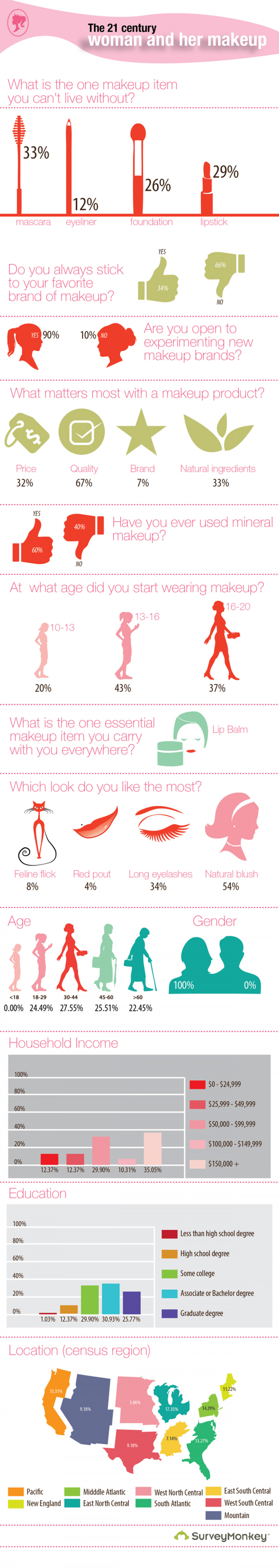 21 Century Woman and her Makeup Infographic