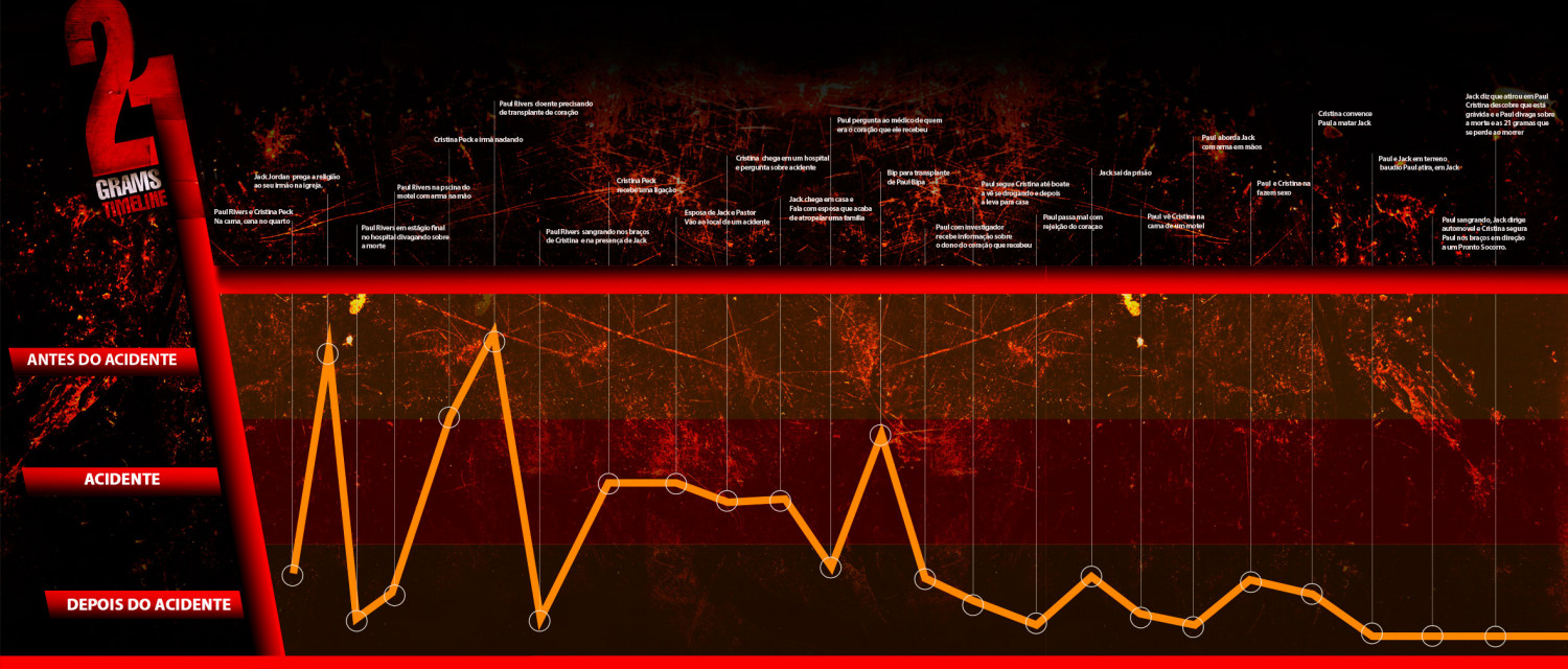 21 Grams Timeline Infographic