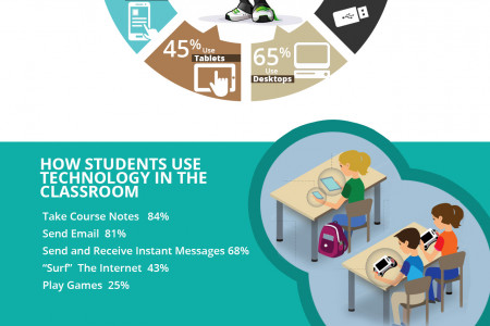21st century classroom and Technology Infographic