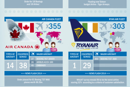 22 of the World's Biggest Airlines Compared Infographic