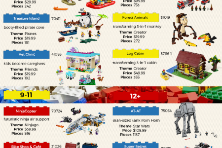 22 Popular LEGO Sets Infographic