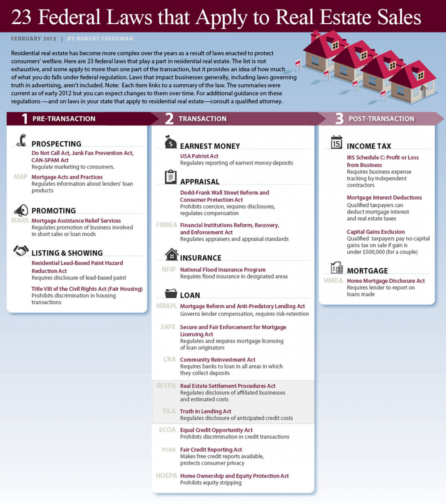23 Federal Laws that Apply to Real Estate Sales Infographic