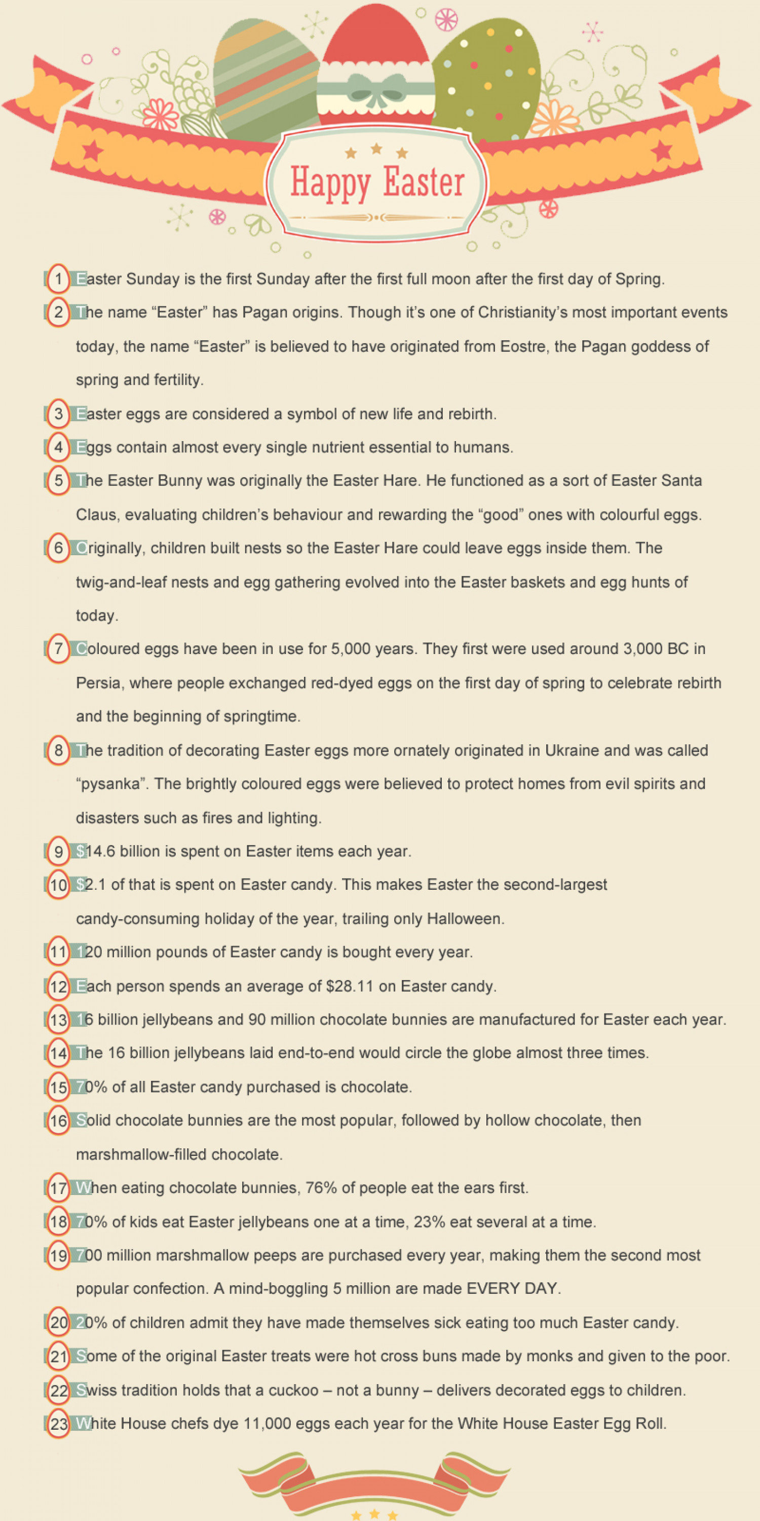 23 Surprising Fun Facts for Easter You Might Not Know Infographic
