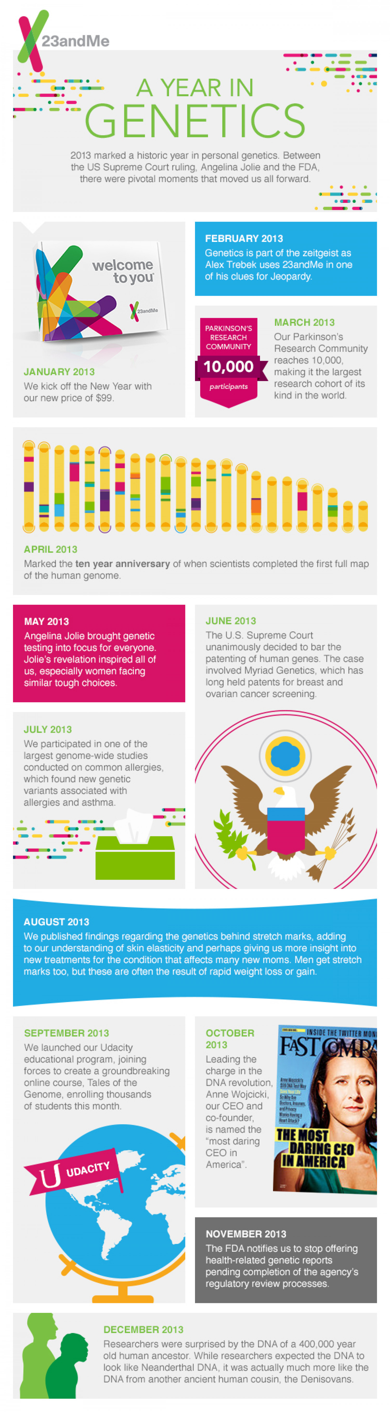 23andMe 2013 Year in Review Infographic