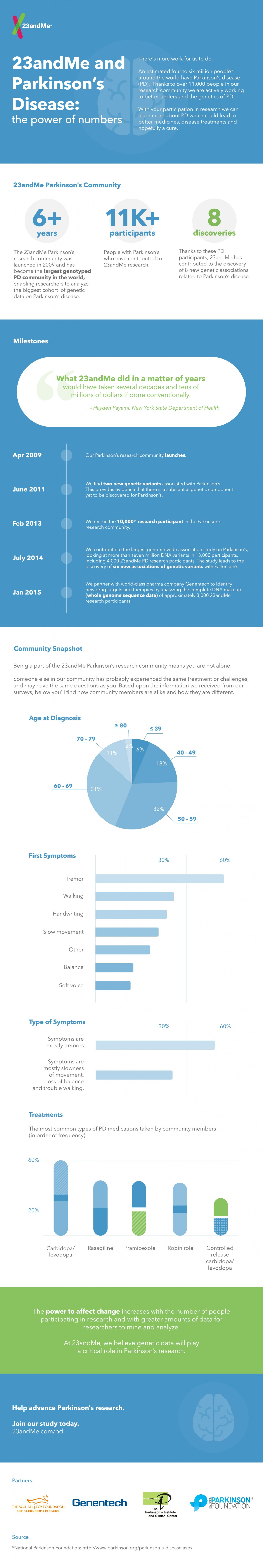 23andMe and Parkinson's Disease Infographic