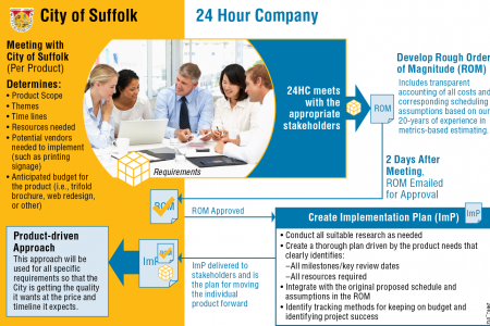 24 Hour Company Process Flow Infographic