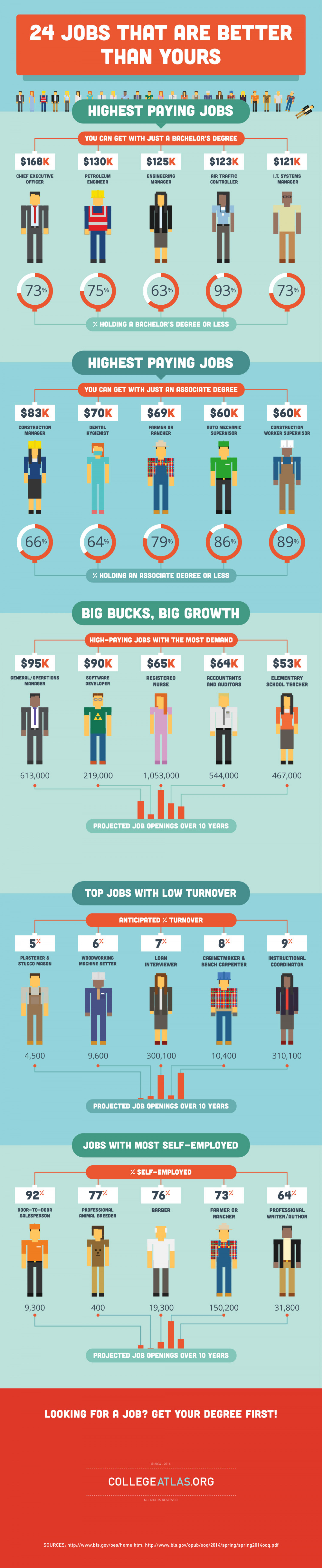 24 Jobs That Are Better Than Yours Infographic