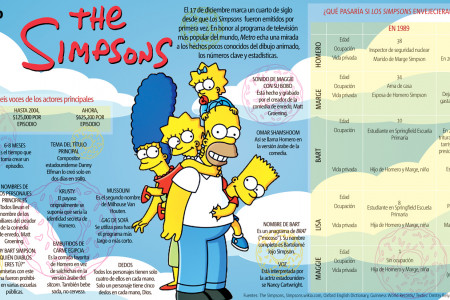 25 Aniversario The Simpsons Infographic