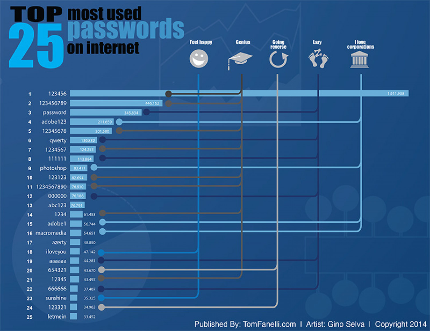 25 commonly used password list 2014  Infographic