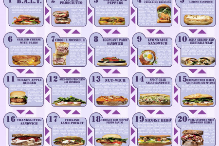 25 Gourmet Sandwiches for Men Infographic