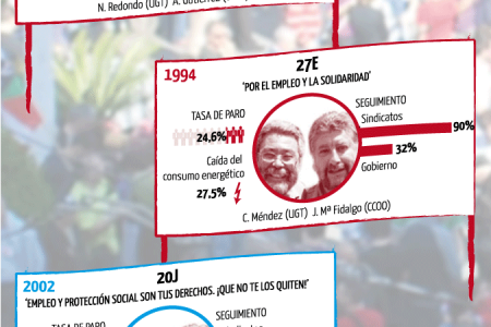 25 years of general strikes in Spain Infographic