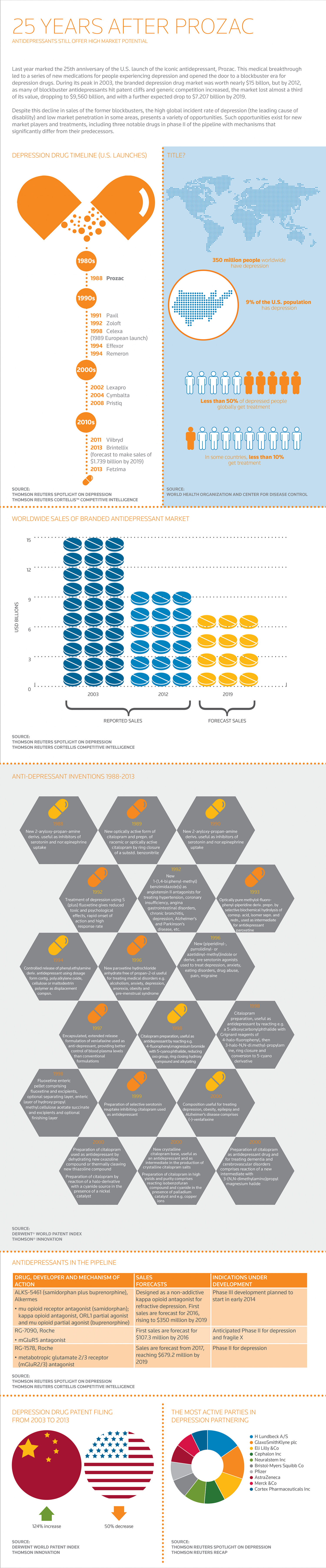 25 Years After Prozac Infographic
