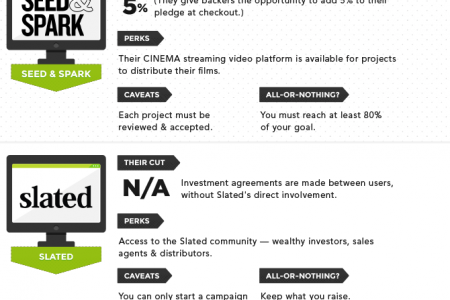 26 Top Crowdfunding Sites to Use  Infographic