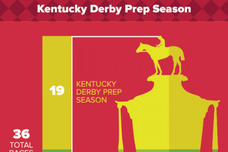 28,353-1: The Road to the Kentukcy Derby Infographic