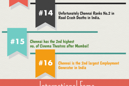 29 Amazing Facts about Chennai City – Infographics Infographic