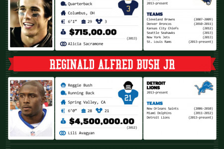 29 Hottest NFL Players Infographic