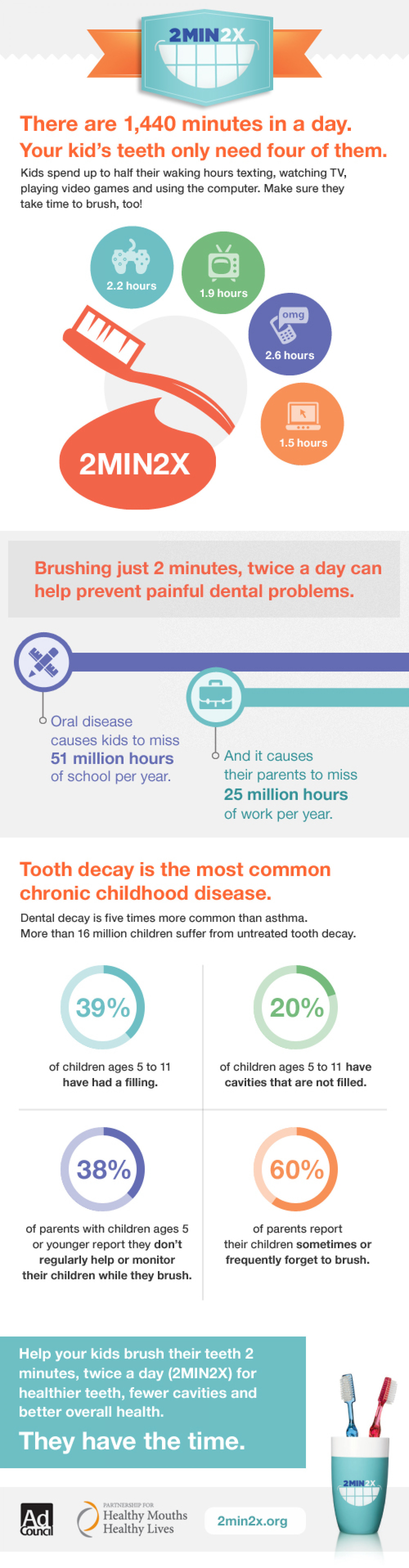 2min2x Tooth Brushing Facts for Kids Infographic