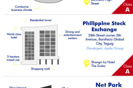 3 Bonifacio Global City Office Buildings to Watch For Infographic