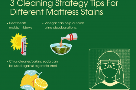 3 Cleaning Strategy Tips For Different Mattress Stains Infographic