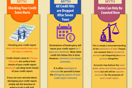 3 Common Myths About Credit Scores Infographic