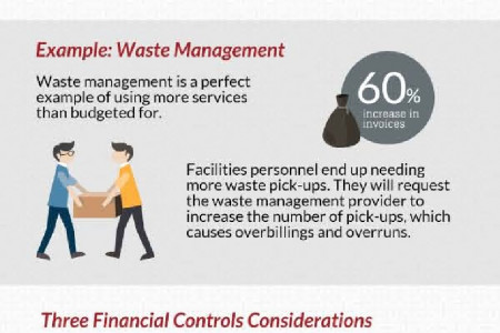 3 Financial Controls for Hospital Purchased Services | MD Buyline Infographic