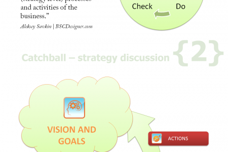 3 ideas western executives can learn from Hoshin Kanri Infographic