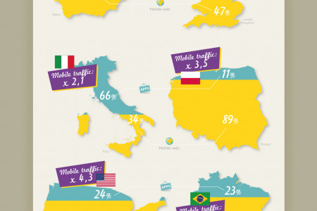 3 key points about mobile advertising you should know in 2013 Infographic
